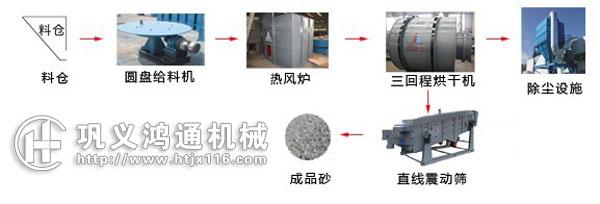 沙子烘干机生产线工艺流程图片