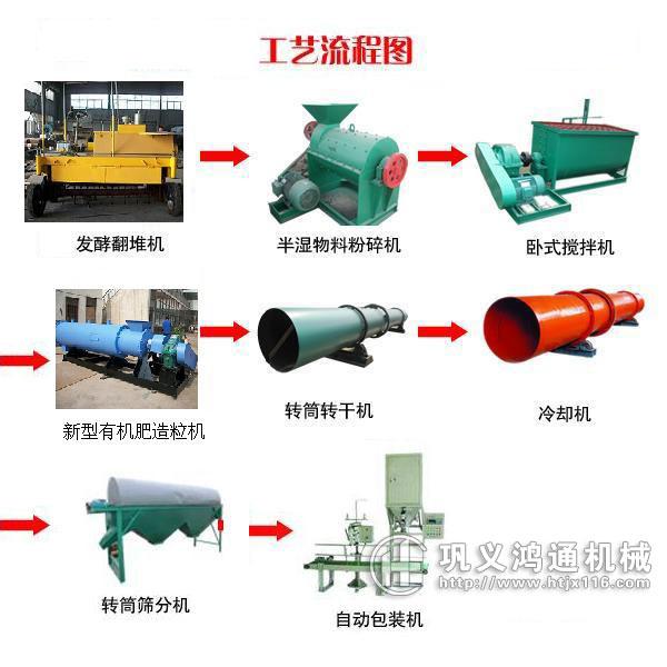 有机肥烘干机生产线工艺流程图