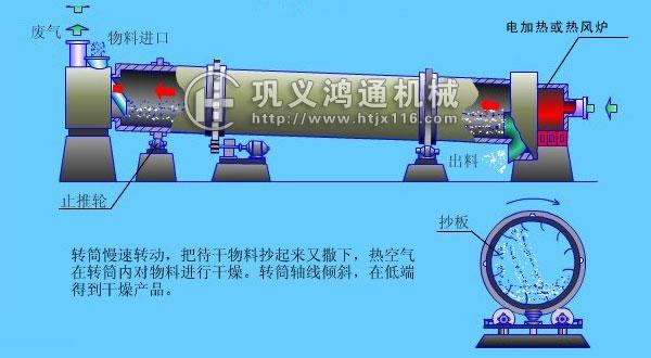泥煤烘干机结构图
