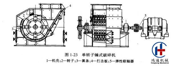 为了更好了解锤式破碎机的结构,接下来一一讲述其结构组成部分。 1.机壳 锤式破碎机的机壳由下机体、后上盖、左侧壁和右侧壁组成,通过螺栓将各部分连接为一体。上部开设进料口一个,机壳内壁全部以高锰钢衬板镶嵌,方便衬板磨损后的更换。下机体采用碳素结构钢板焊接而成,为了两侧安放轴承支持转子,特采用高锰钢焊接了轴承支座。机壳的下部可以直接用地脚螺栓在混凝土上固定,机壳的后上盖、左侧壁和右侧壁也全部采用碳素结构钢板焊接而成。机壳和轴之间没有防护措施漏灰现象十分严重,为了防止漏灰,机壳的任一部位与轴接触的地方全部设有轴