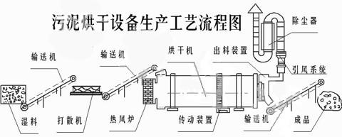 污泥烘干机工艺流程